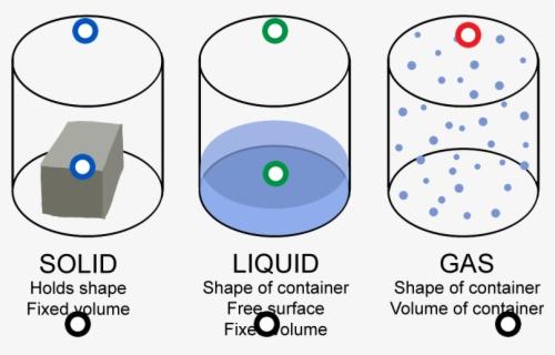 States of Matter Clip Art: Solids, Liquids, and Gases {Glitter Meets Glue}