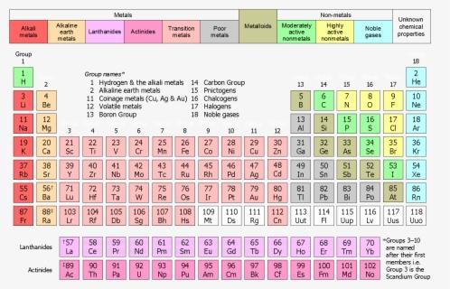Minimal Periodic Table - Download Free Vectors, Clipart Graphics & Vector  Art