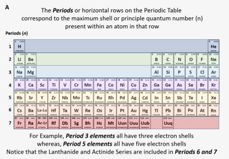 Clear Periodic Table Of Elements , Free Transparent Clipart - ClipartKey